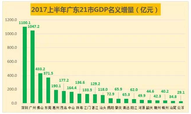 广东2017上半年gdp_广州首超北京上海 再过2天,16个好消息让你不愿离开广州