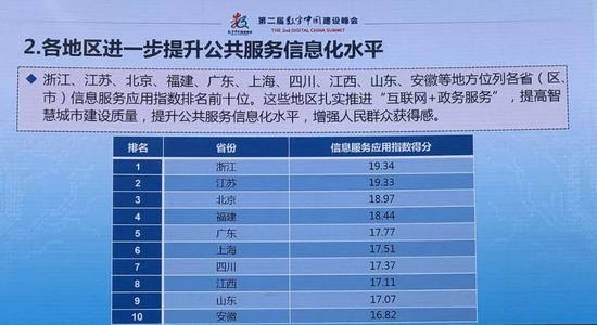 产业数字化指数排名,浙江以18.66分位列榜首。