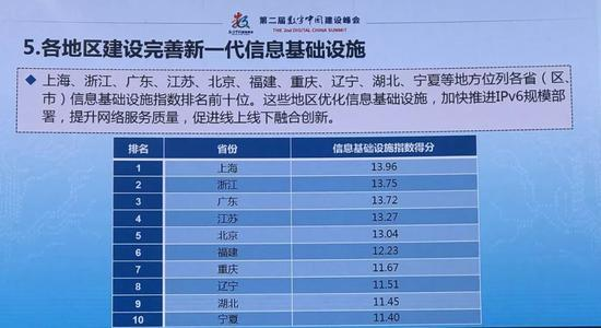 信息基础设施指数排名,浙江以13.75分名列第二。