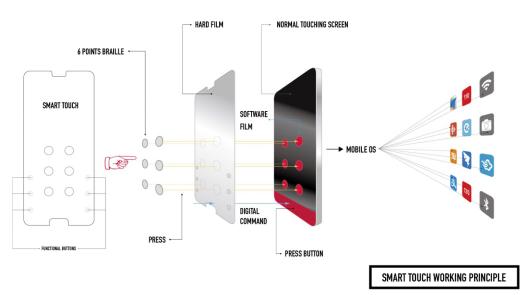 Smart Touch可让盲人朋友更方便地使用智能手机